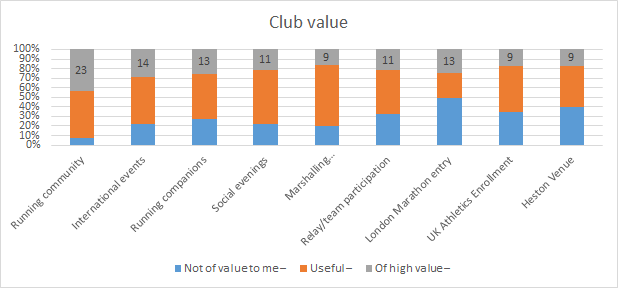 Club value