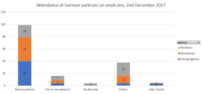 German parkrun week 1 attendance
