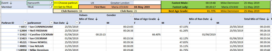 Club parkrun query