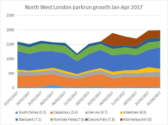 parkrun Growth