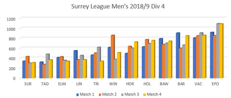 Surrey League Results Graph