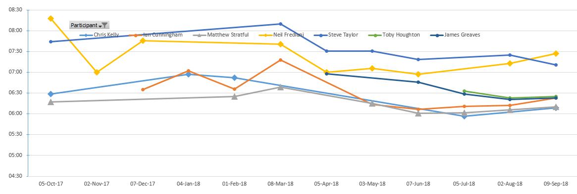 2018 Dream Mile results