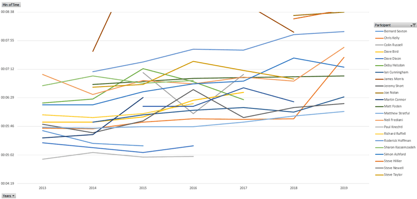 Dream Mile results by year
